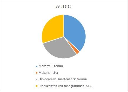 Verdeelsleutel Audio