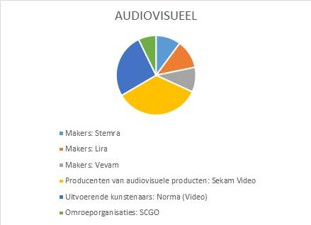 Verdeelsleutel Audiovisueel